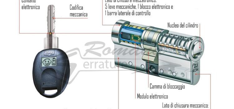 Cilindro Europeo Meccatronico IKON VERSO CLIQ